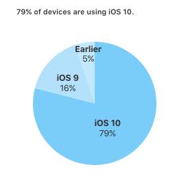 dashboard iOS at february 2017